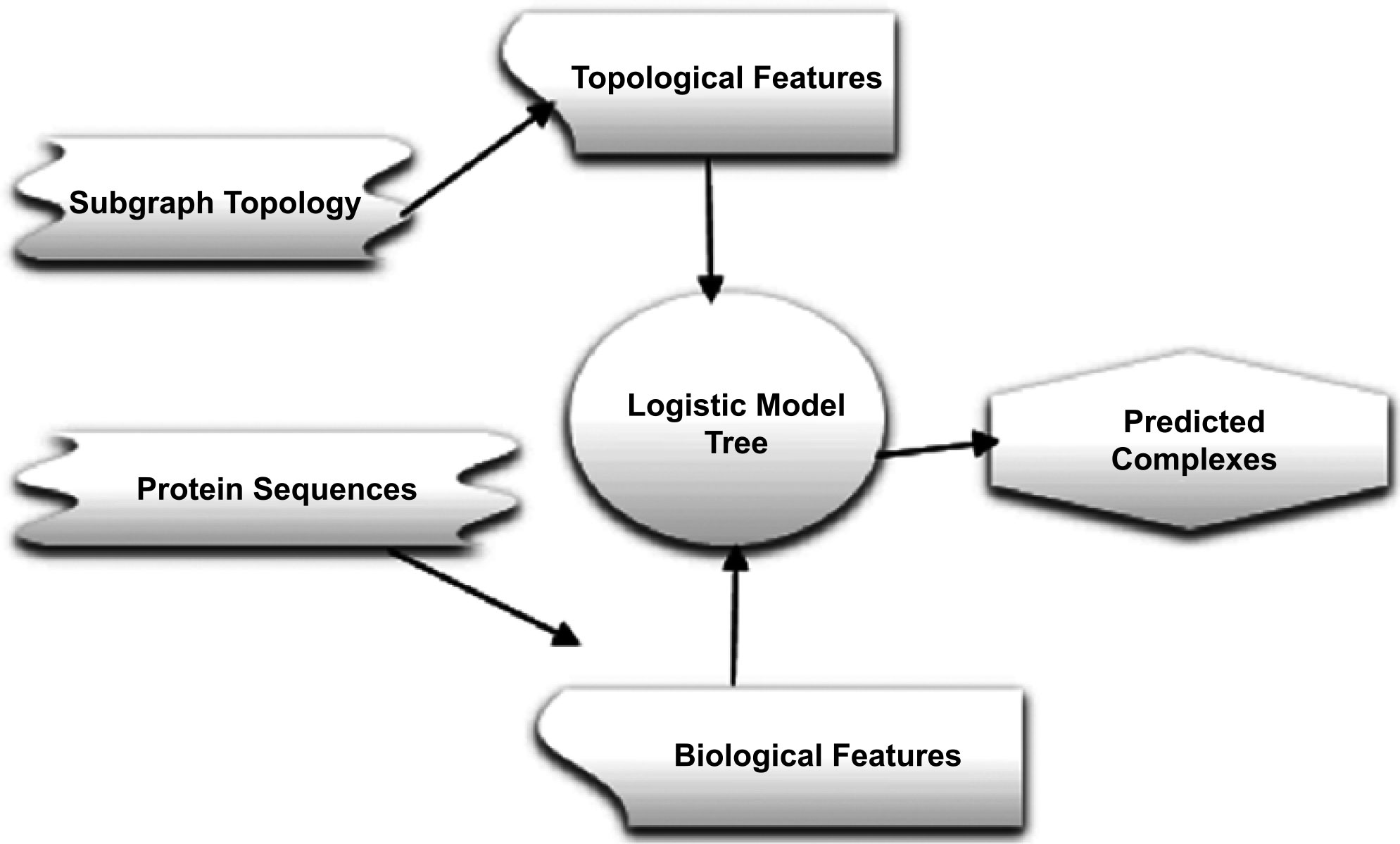 Home Page ::: Current Bioinformatics