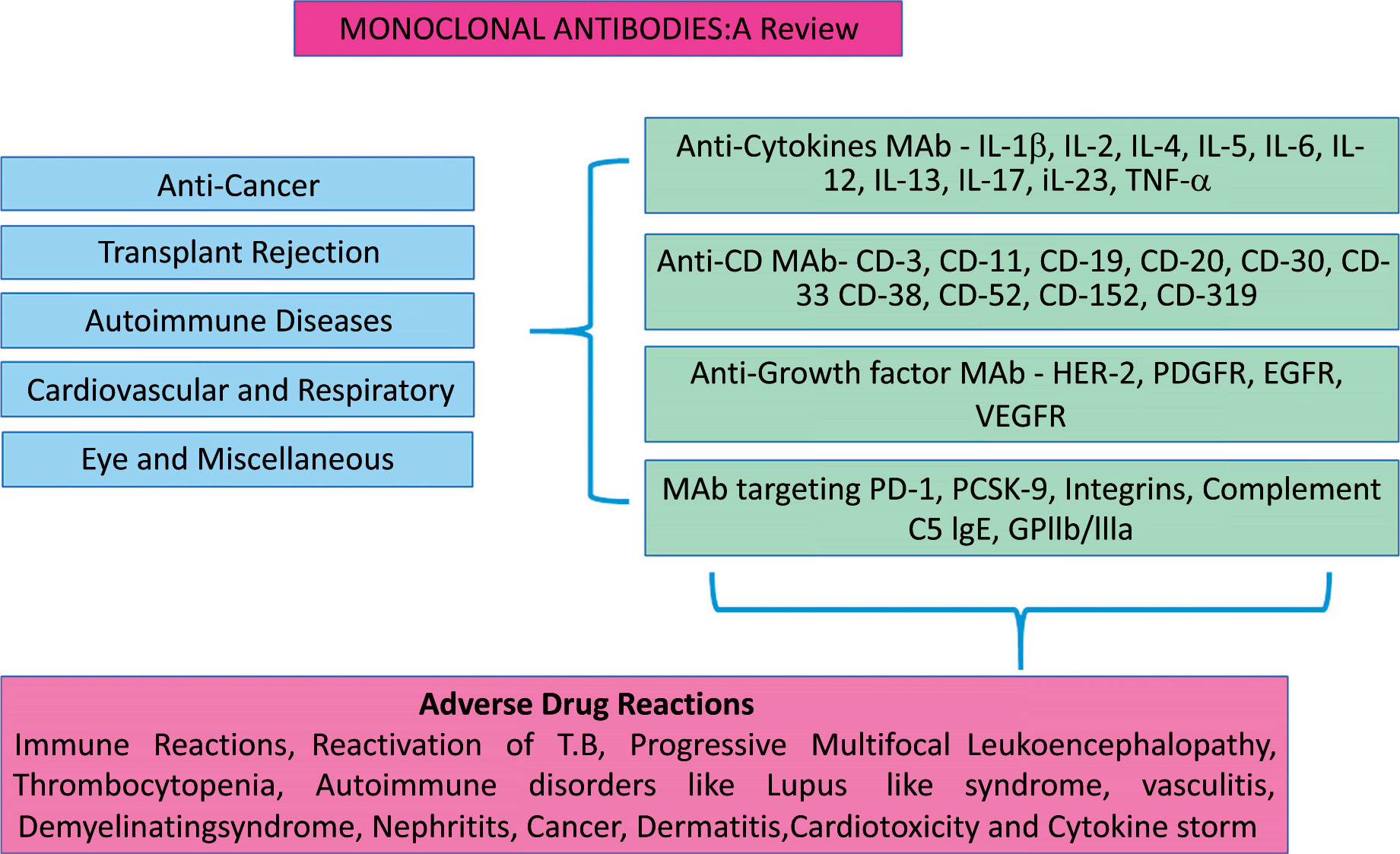 Advances In Pharmacology Volume 30 Cellcom Laptop Syllabus Graphical Abstract Array Home Page Current Clinical Rh Benthamscience Com