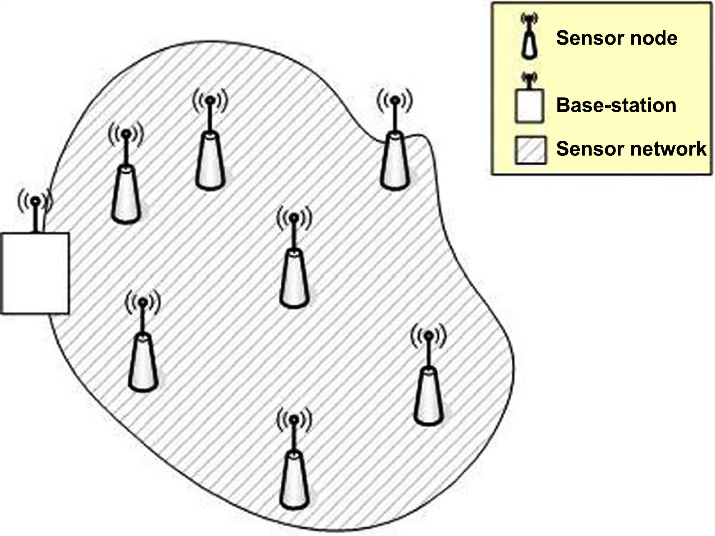 Home Page ::: International Journal of Sensors, Wireless